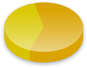 Affirmative Action Poll Results